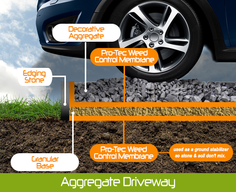 Diagram of Weed mat and driveway