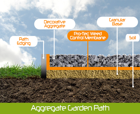 Diagram of Weed mat and garden path