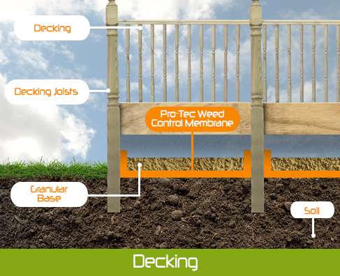 Diagram of Weed mat and decking